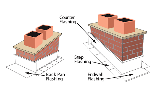 Chicago Chimney Inspection And Repair With Tuck Pointing